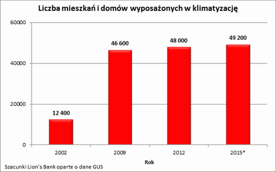 2015 08 06 wykres 1.png